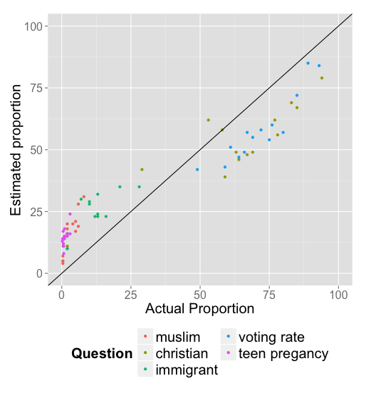 Estimates vs. Actual Values of various questions in the Ipsos Mori Poll