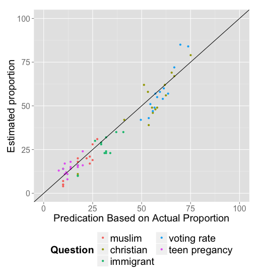 Estimates vs. Prediction Based on Actual Values, assuming β=0.4