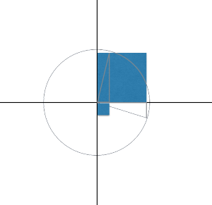 Unit Circle Example 3